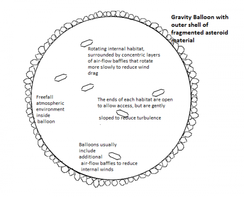 Gravity Balloon Internal Details